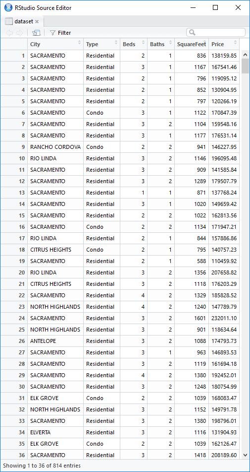Initial dataset on real estate transaction around the Sacramento area