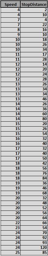 Car Speed VS Stop Distance - Dataset