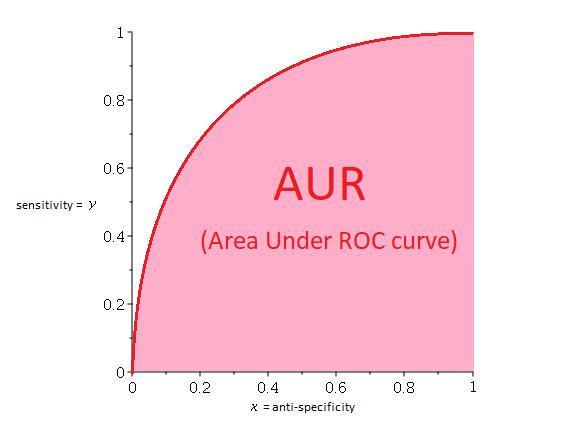 Receiver Operating Characteristic (ROC) Curves - Sem Spirit