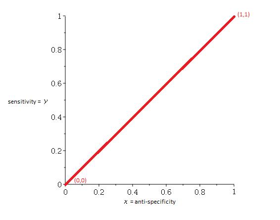 ROC curve of a random classifier