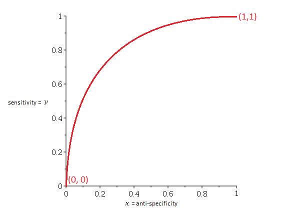How do you get curves?